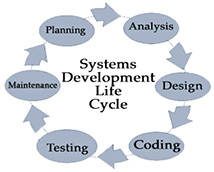 System Analysis & Design